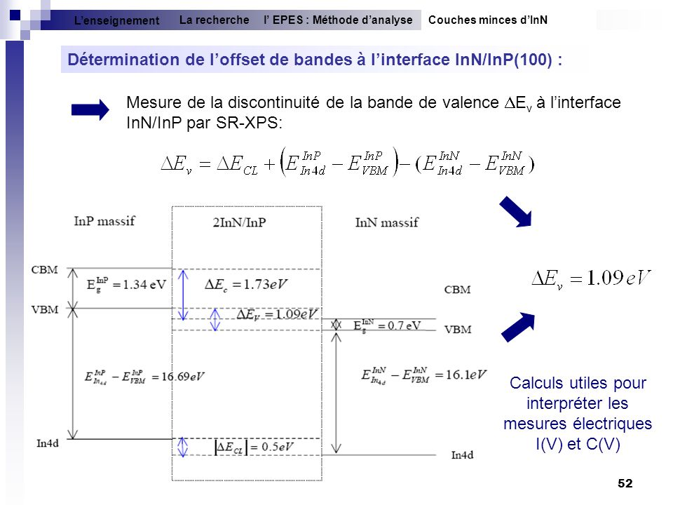 52 Détermination de loffset de bandes à linterface InN/InP(100) : Mesure de la discontinuité de la bande de valence E v à linterface InN/InP par SR-XP