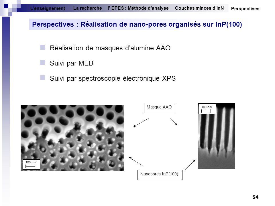 54 Perspectives : Réalisation de nano-pores organisés sur InP(100) Couches minces dInNl EPES : Méthode danalyseLa recherche Lenseignement Masque AAO 1