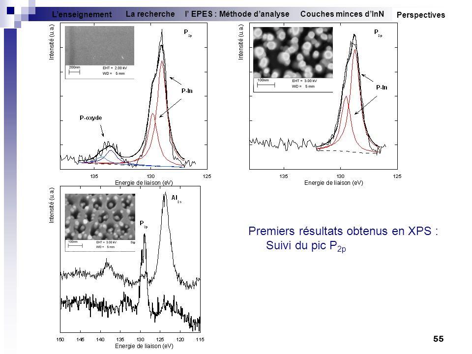 55 Couches minces dInNl EPES : Méthode danalyseLa recherche Lenseignement Premiers résultats obtenus en XPS : Suivi du pic P 2p Perspectives