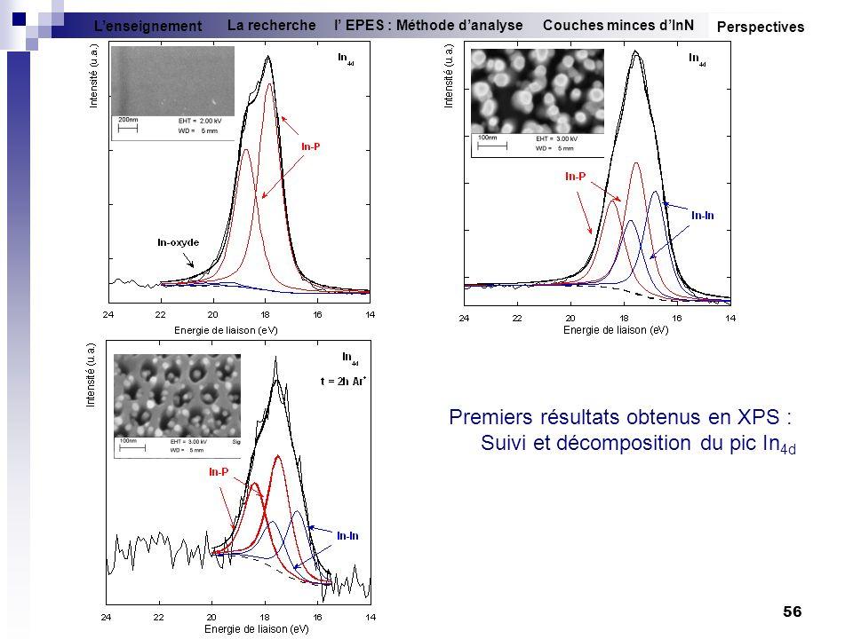 56 Couches minces dInNl EPES : Méthode danalyseLa recherche Lenseignement Perspectives Premiers résultats obtenus en XPS : Suivi et décomposition du p