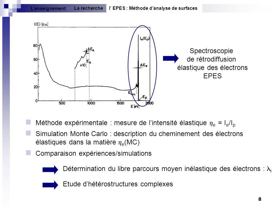 8 Spectroscopie de rétrodiffusion élastique des électrons EPES Méthode expérimentale : mesure de lintensité élastique e = I e /I p Simulation Monte Ca