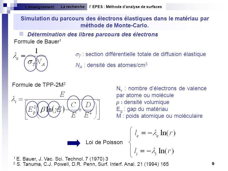9 Détermination des libres parcours des électrons T : section différentielle totale de diffusion élastique N A : densité des atomes/cm 3 N v : nombre