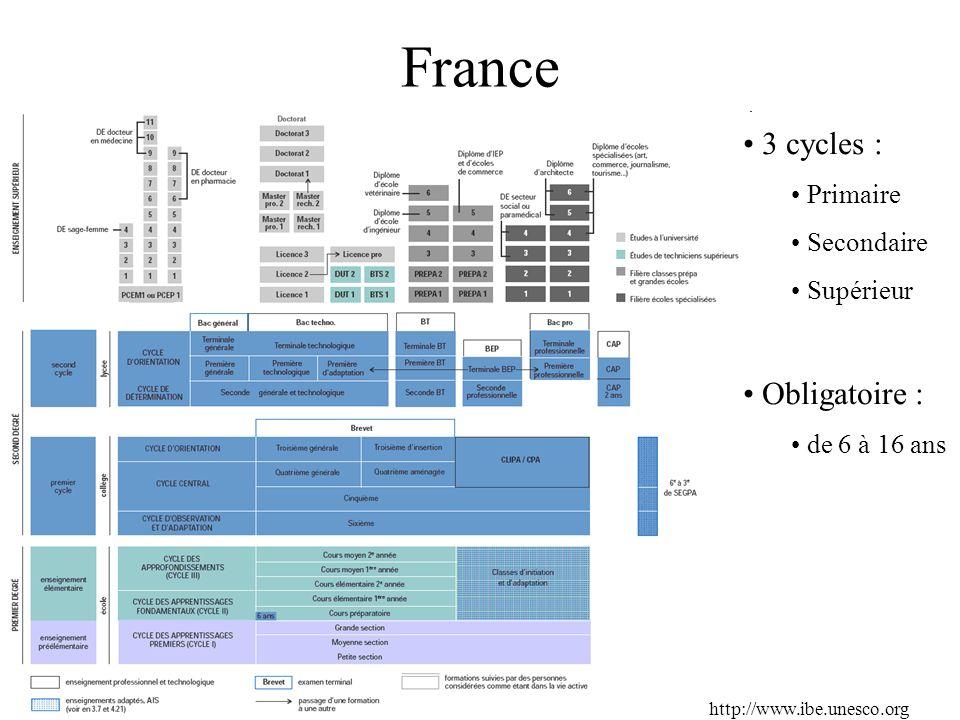 France http://www.ibe.unesco.org 3 cycles : Primaire Secondaire Supérieur Obligatoire : de 6 à 16 ans