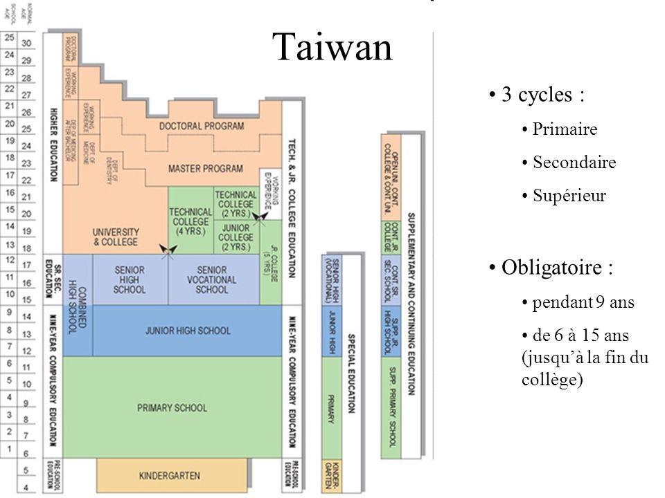 Taiwan 3 cycles : Primaire Secondaire Supérieur Obligatoire : pendant 9 ans de 6 à 15 ans (jusquà la fin du collège)