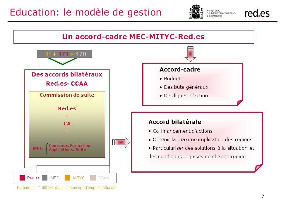 7 Un accord-cadre MEC-MITYC-Red.es Remarque : * 100 M dans un concept d'emprunt éducatif Des accords bilatéraux Red.es- CCAA Commission de suite Red.e