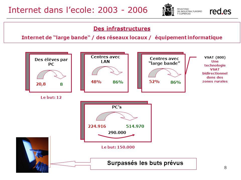 8 Internet dans lecole: 2003 - 2006 Des infrastructures Internet de large bande / des réseaux locaux / équipement informatique 20,8 8 Des élèves par P