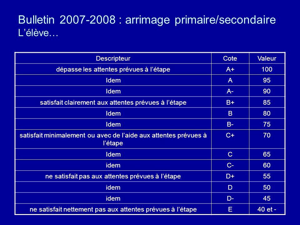 Bulletin 2007-2008 : arrimage primaire/secondaire Lélève… DescripteurCoteValeur dépasse les attentes prévues à létapeA+100 IdemA95 IdemA-90 satisfait