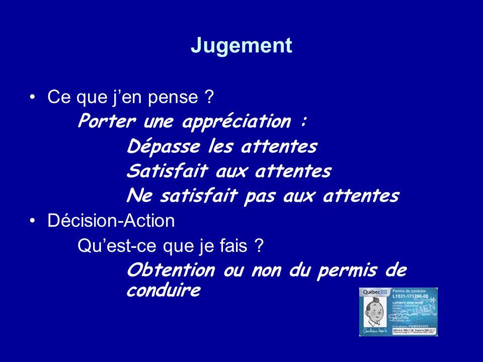 Jugement Ce que jen pense ? Porter une appréciation : Dépasse les attentes Satisfait aux attentes Ne satisfait pas aux attentes Décision-Action Quest-