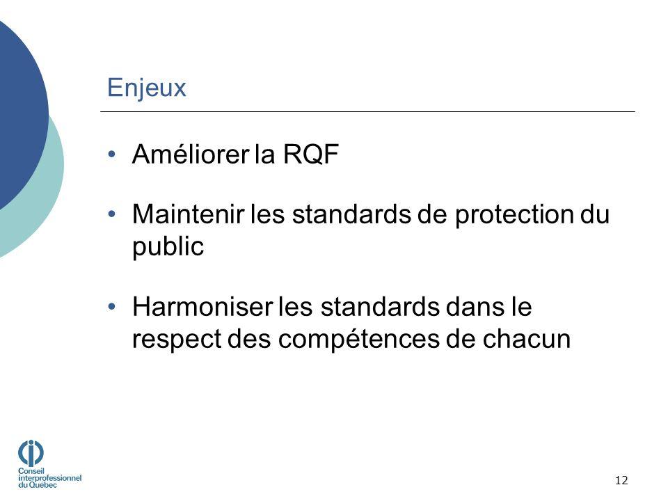 Enjeux Améliorer la RQF Maintenir les standards de protection du public Harmoniser les standards dans le respect des compétences de chacun 12