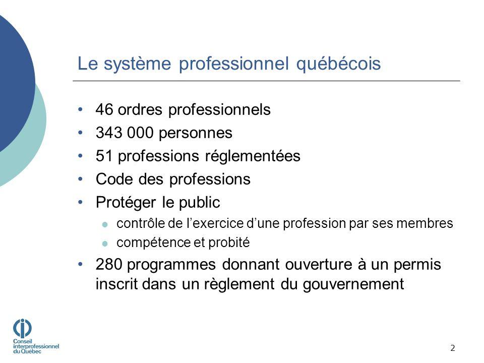 Le système professionnel québécois 46 ordres professionnels 343 000 personnes 51 professions réglementées Code des professions Protéger le public contrôle de lexercice dune profession par ses membres compétence et probité 280 programmes donnant ouverture à un permis inscrit dans un règlement du gouvernement 2