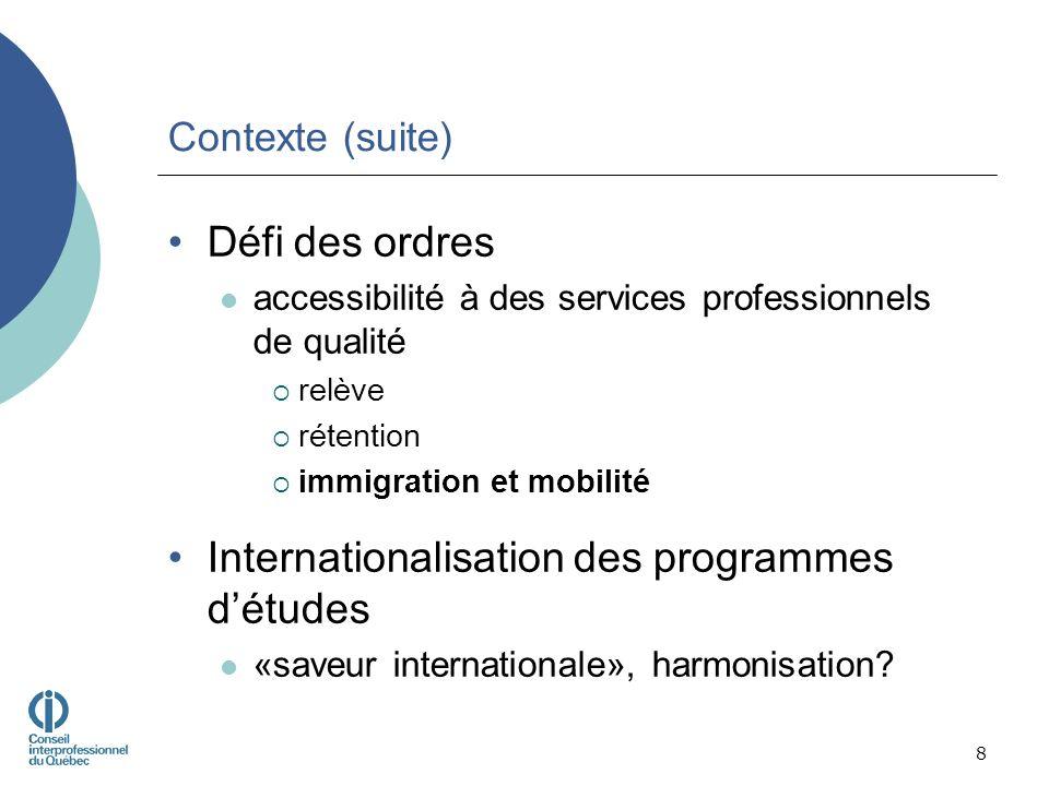 Contexte (suite) Défi des ordres accessibilité à des services professionnels de qualité relève rétention immigration et mobilité Internationalisation