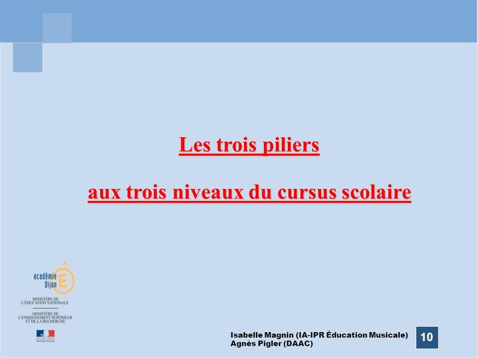 10 Les trois piliers aux trois niveaux du cursus scolaire Isabelle Magnin (IA-IPR Éducation Musicale) Agnès Pigler (DAAC)