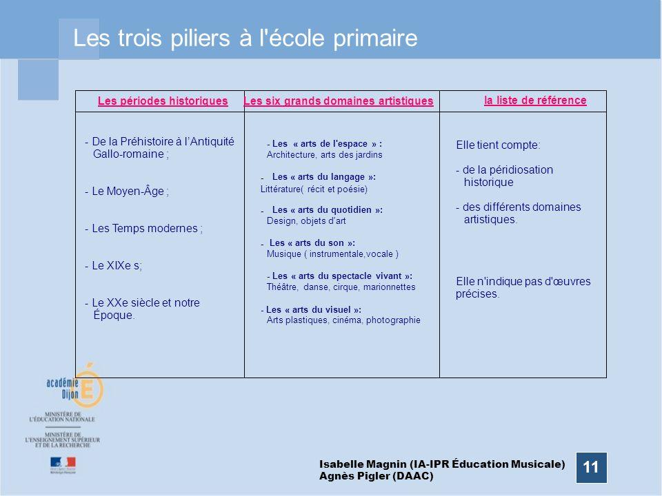 11 Les trois piliers à l'école primaire Les périodes historiquesLes six grands domaines artistiques la liste de référence - De la Préhistoire à lAntiq