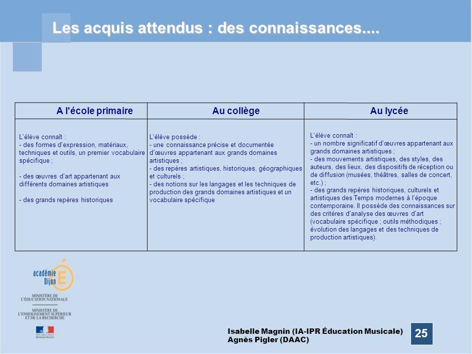 25 Les acquis attendus : des connaissances.... A l'école primaireAu collègeAu lycée L'élève possède : - une connaissance précise et documentée d'œuvre