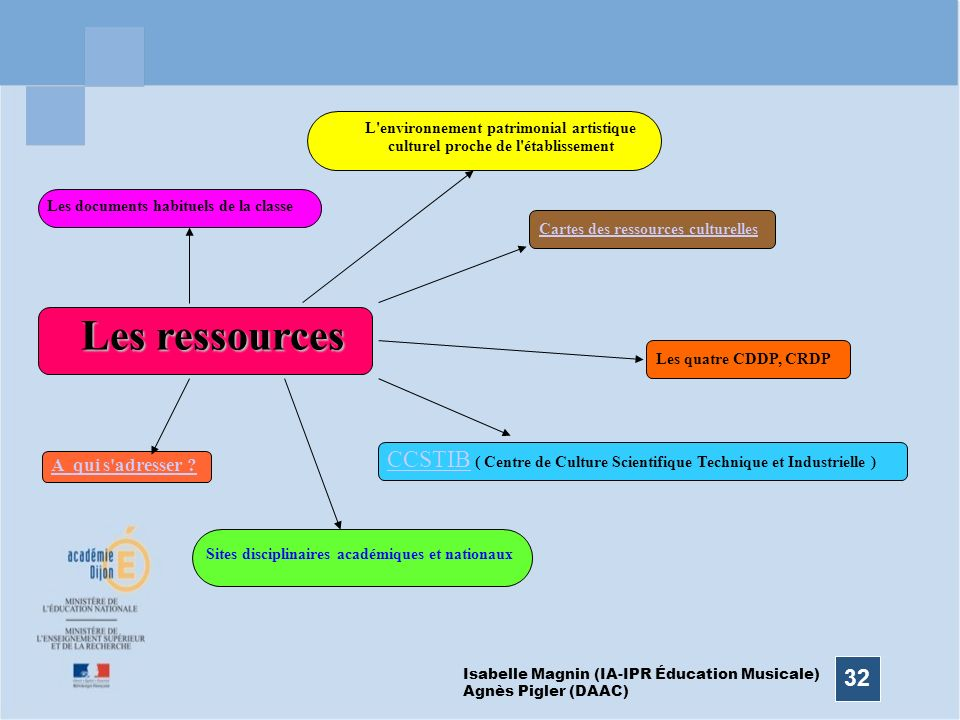 32 Les ressources Les documents habituels de la classe L'environnement patrimonial artistique culturel proche de l'établissement Sites disciplinaires