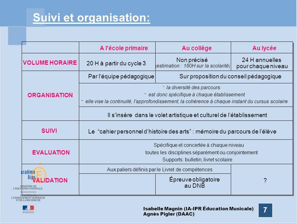 7 Suivi et organisation: A l'école primaireAu collègeAu lycée VOLUME HORAIRE 20 H à partir du cycle 3 Non précisé ( estimation : 180H sur la scolarité