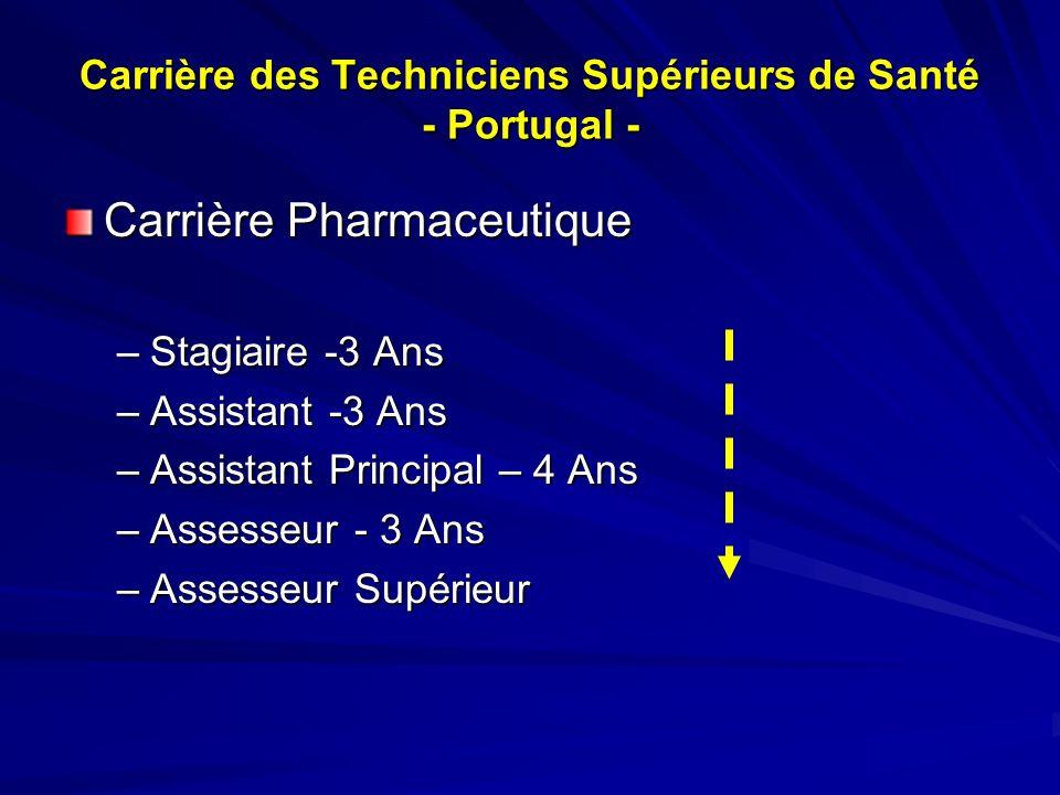 Pharmacie Hospitalière au Portugal Services de Pharmacie : – Ayant de lautonomie technique – Sous la dépendance directe du Conseil dAdministration – Liaison avec la Direction Clinique par les Commissions de Pharmacie et Thérapeutique