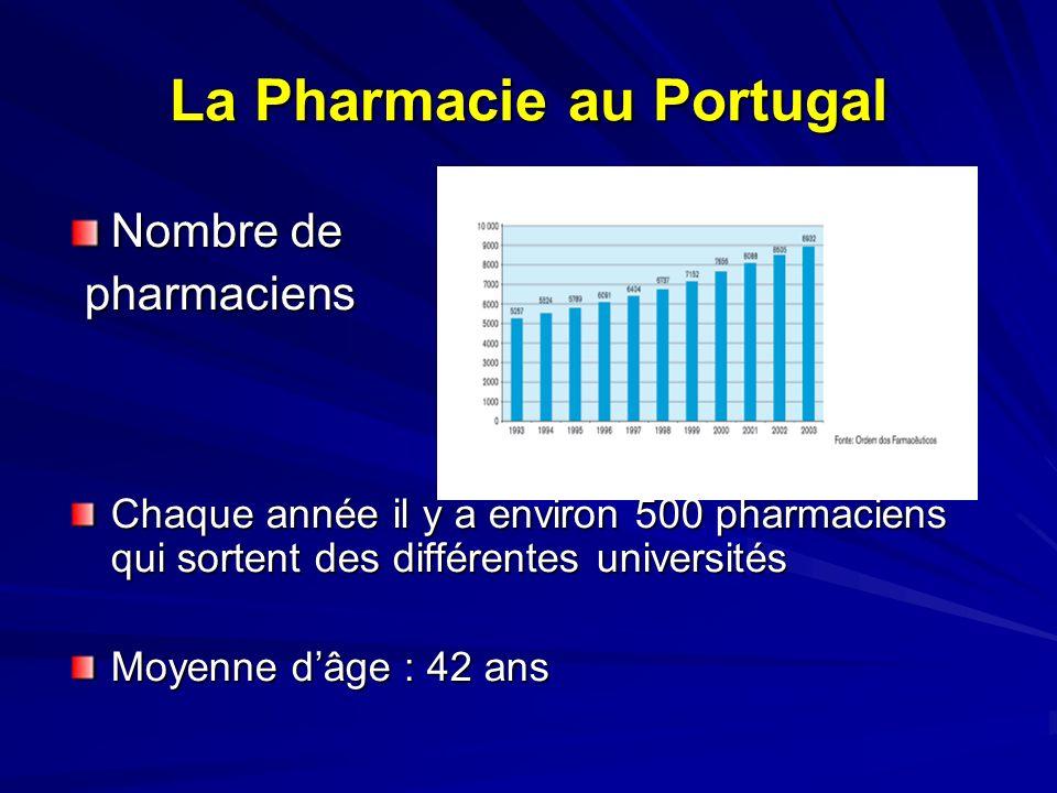 La Pharmacie au Portugal Distribution en fonction des différentes activités