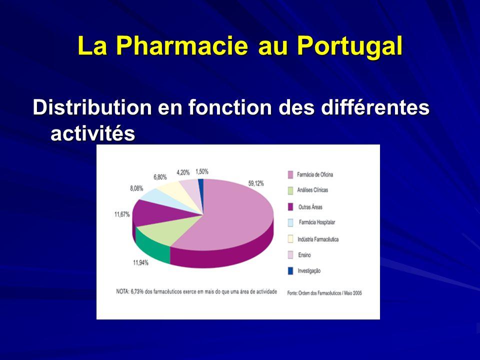 La Pharmacie au Portugal Officines ouvertes au public (2760) Habitants/ pharmacie