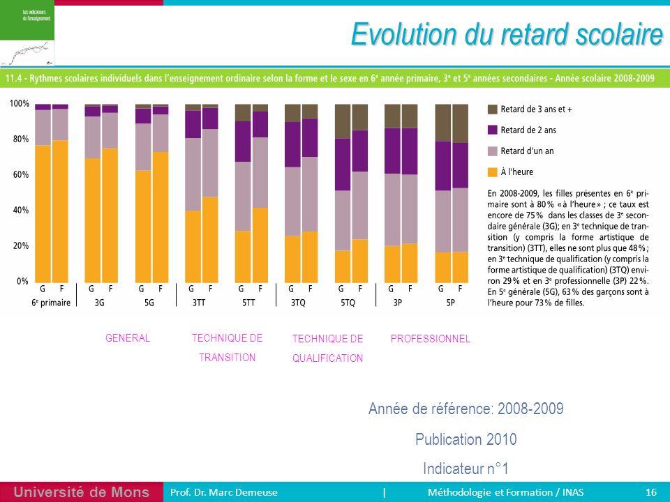Université de Mons 16 Prof. Dr. Marc Demeuse | Méthodologie et Formation / INAS Evolution du retard scolaire Année de référence: 2008-2009 Publication