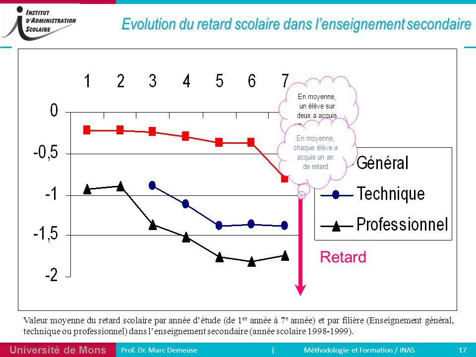 Université de Mons 17 Prof. Dr. Marc Demeuse | Méthodologie et Formation / INAS Evolution du retard scolaire dans lenseignement secondaire Valeur moye