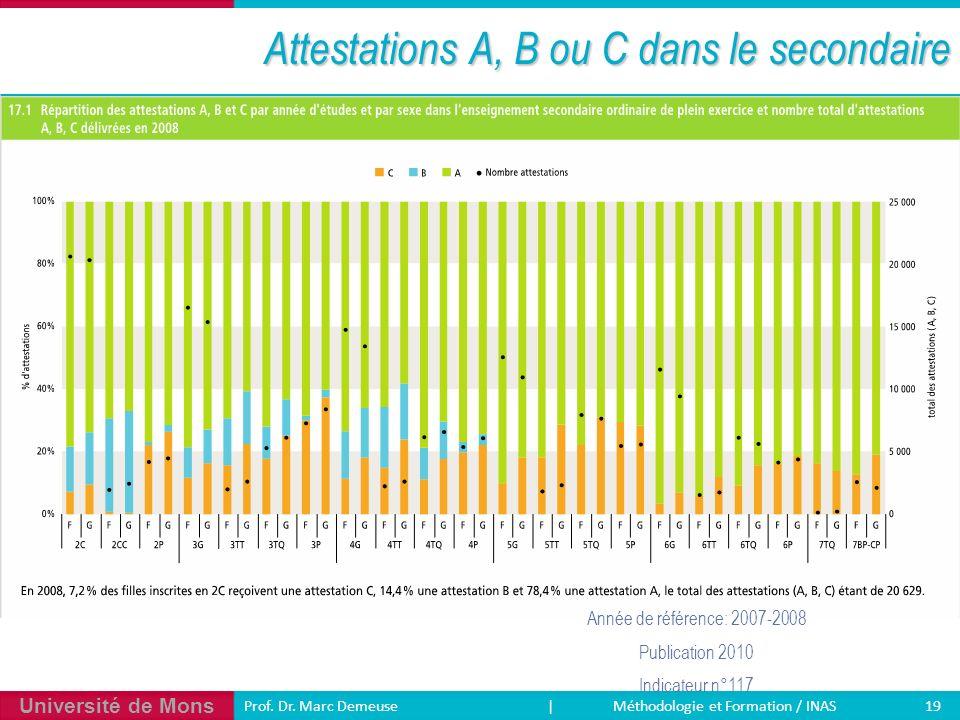 Université de Mons 19 Prof. Dr. Marc Demeuse | Méthodologie et Formation / INAS Attestations A, B ou C dans le secondaire Année de référence: 2007-200