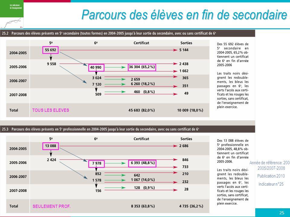 Université de Mons 25 Prof. Dr. Marc Demeuse | Méthodologie et Formation / INAS Parcours des élèves en fin de secondaire 25 Année de référence: 2004-