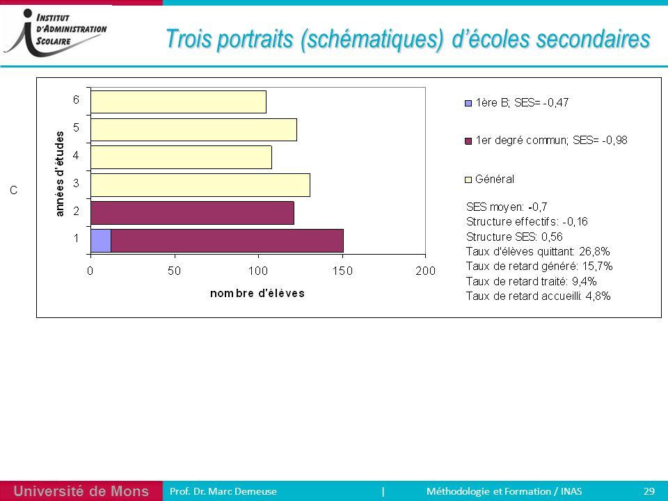 Université de Mons 29 Prof. Dr. Marc Demeuse | Méthodologie et Formation / INAS Trois portraits (schématiques) décoles secondaires C