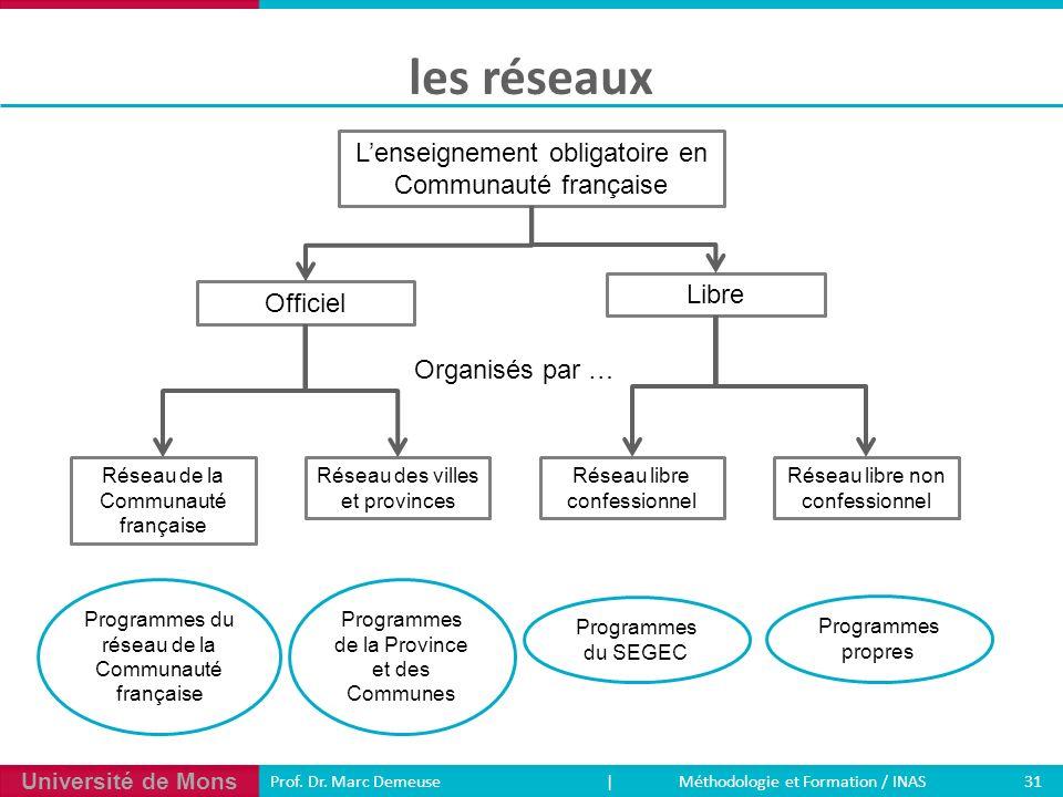 Université de Mons 31 Prof. Dr. Marc Demeuse | Méthodologie et Formation / INAS les réseaux Lenseignement obligatoire en Communauté française Organisé