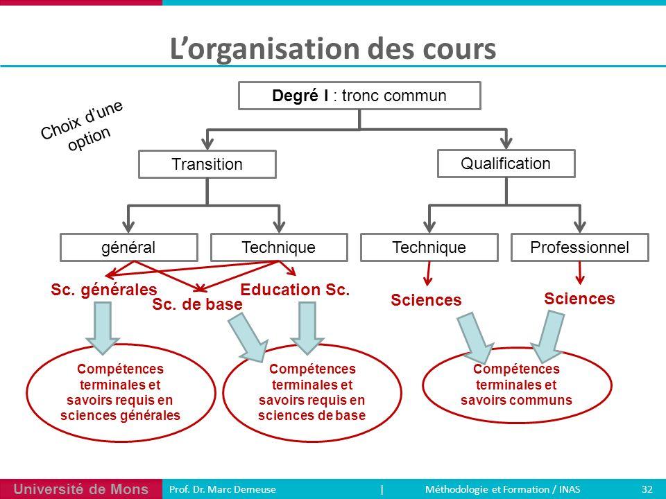 Université de Mons 32 Prof. Dr. Marc Demeuse | Méthodologie et Formation / INAS Lorganisation des cours Degré I : tronc commun généralTechnique Profes