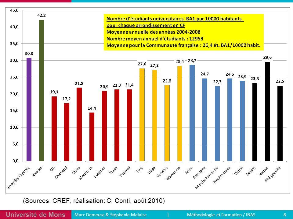 Université de Mons 8 Marc Demeuse & Stéphanie Malaise | Méthodologie et Formation / INAS (Sources: CREF, réalisation: C. Conti, août 2010)