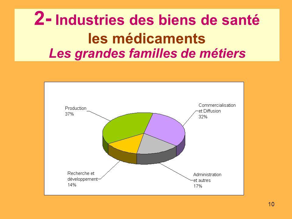 10 2- Industries des biens de santé les médicaments Les grandes familles de métiers