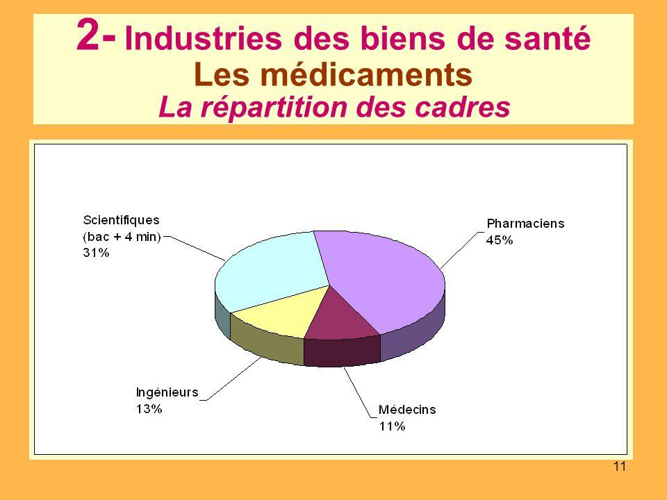 11 2- Industries des biens de santé Les médicaments La répartition des cadres
