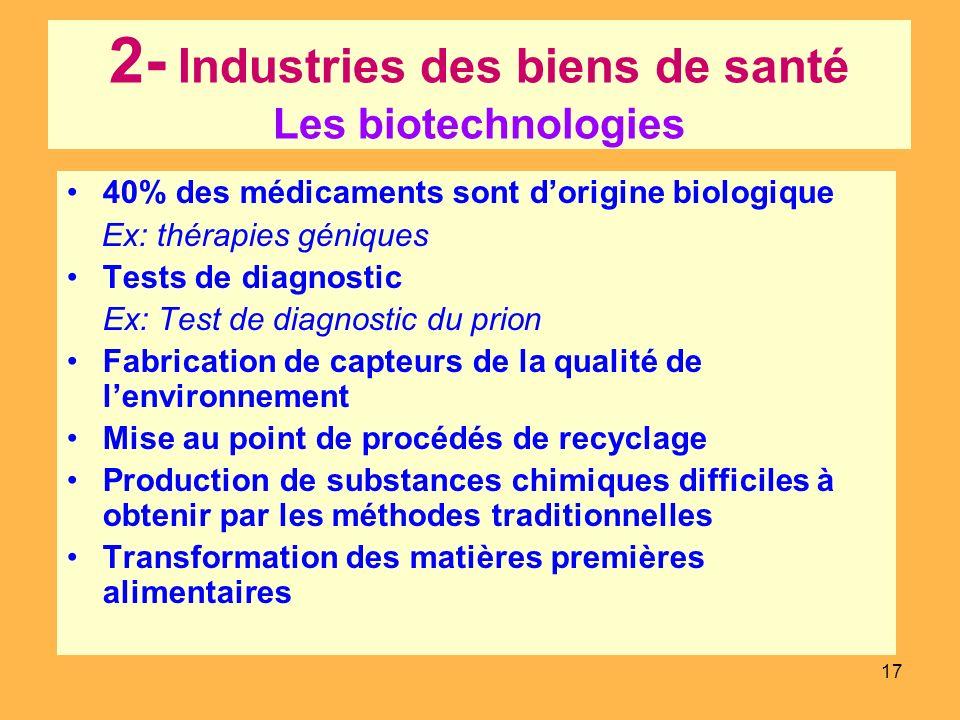 17 2- Industries des biens de santé Les biotechnologies 40% des médicaments sont dorigine biologique Ex: thérapies géniques Tests de diagnostic Ex: Te