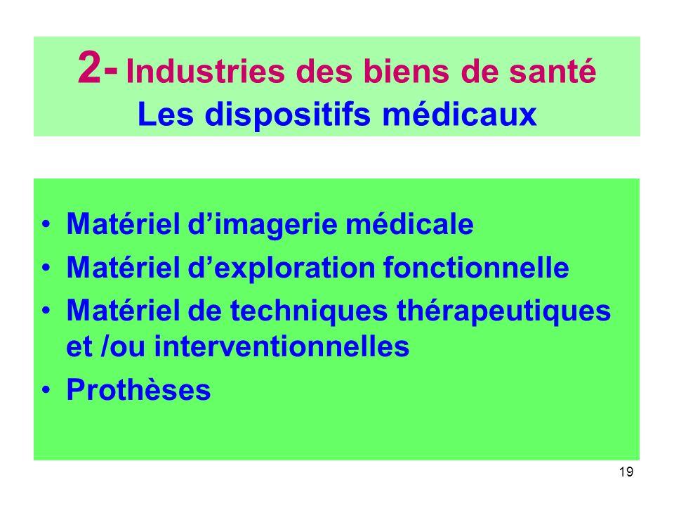 19 2- Industries des biens de santé Les dispositifs médicaux Matériel dimagerie médicale Matériel dexploration fonctionnelle Matériel de techniques th