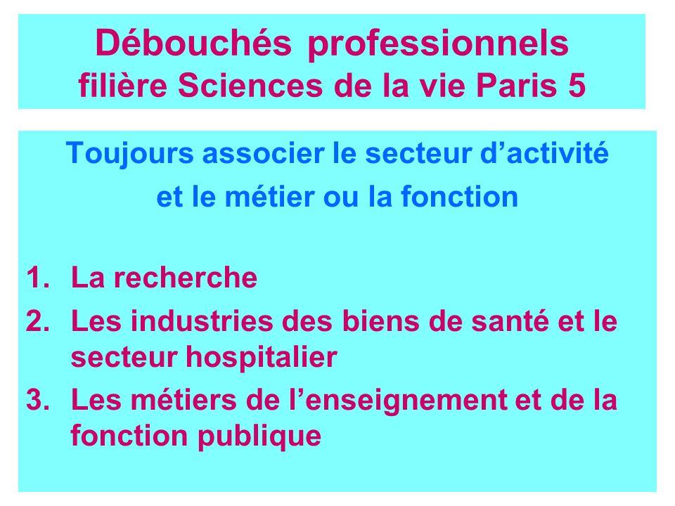 2 Débouchés professionnels filière Sciences de la vie Paris 5 Toujours associer le secteur dactivité et le métier ou la fonction 1.La recherche 2.Les
