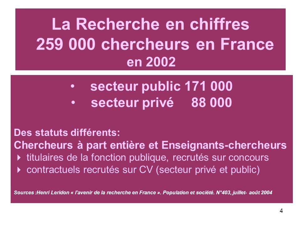 4 La Recherche en chiffres 259 000 chercheurs en France en 2002 secteur public 171 000 secteur privé88 000 Des statuts différents: Chercheurs à part e