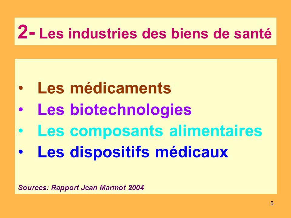 5 2- Les industries des biens de santé Les médicaments Les biotechnologies Les composants alimentaires Les dispositifs médicaux Sources: Rapport Jean