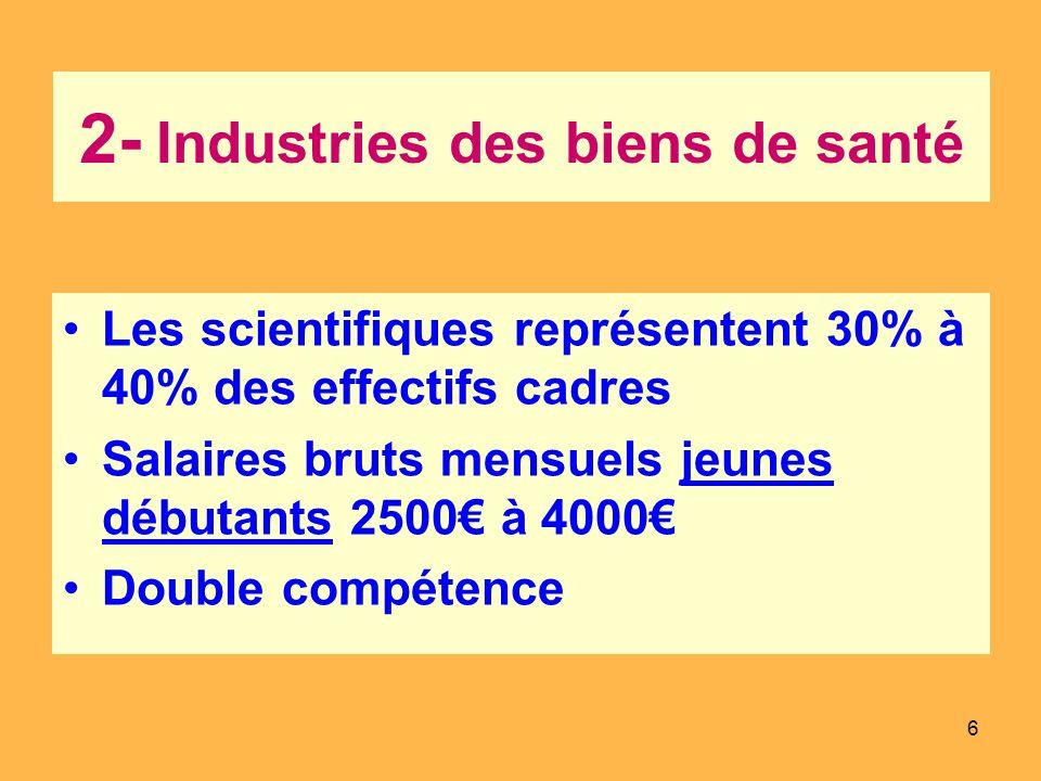 6 2- Industries des biens de santé Les scientifiques représentent 30% à 40% des effectifs cadres Salaires bruts mensuels jeunes débutants 2500 à 4000