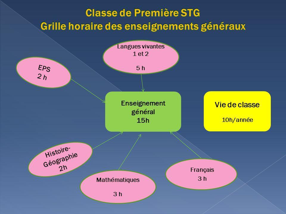 Enseignement général 15h Vie de classe 10h/année EPS 2 h Langues vivantes 1 et 2 5 h Histoire- Géographie 2h Français 3 h Mathématiques 3 h
