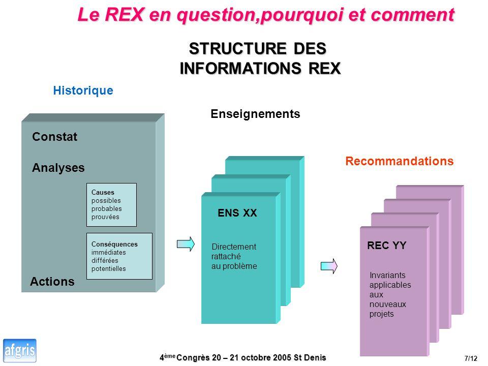 4 ème Congrès 20 – 21 octobre 2005 St Denis Le REX en question,pourquoi et comment STRUCTURE DES INFORMATIONS REX Enseignements Historique Recommandat