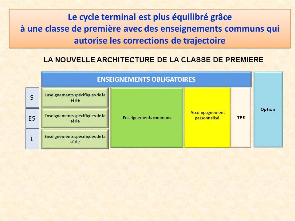 ENSEIGNEMENTS OBLIGATOIRES Enseignements spécifiques de la série Enseignements communs Accompagnement personnalisé TPE Option S ES L Le cycle terminal