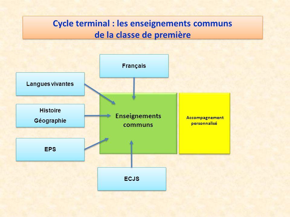Enseignements communs Français Langues vivantes Histoire Géographie Histoire Géographie EPS ECJS Accompagnement personnalisé Cycle terminal : les ense