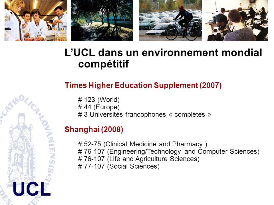 UCL LUCL dans un environnement mondial compétitif Times Higher Education Supplement (2007) # 123 (World) # 44 (Europe) # 3 Universités francophones « complètes » Shanghai (2008) # 52-75 (Clinical Medicine and Pharmacy ) # 76-107 (Engineering/Technology and Computer Sciences) # 76-107 (Life and Agriculture Sciences) # 77-107 (Social Sciences)