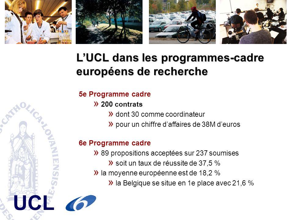 LUCL dans les programmes-cadre européens de recherche 5e Programme cadre » 200 contrats » dont 30 comme coordinateur » pour un chiffre daffaires de 38M deuros 6e Programme cadre » 89 propositions acceptées sur 237 soumises » soit un taux de réussite de 37,5 % » la moyenne européenne est de 18,2 % » la Belgique se situe en 1e place avec 21,6 %
