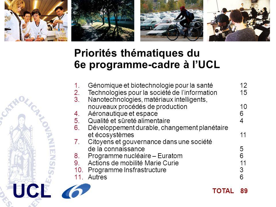UCL Priorités thématiques du 6e programme-cadre à lUCL 1.Génomique et biotechnologie pour la santé12 2.Technologies pour la société de linformation15 3.Nanotechnologies, matériaux intelligents, nouveaux procédés de production 10 4.Aéronautique et espace 6 5.Qualité et sûreté alimentaire 4 6.Développement durable, changement planétaire et écosystèmes11 7.Citoyens et gouvernance dans une société de la connaissance 5 8.Programme nucléaire – Euratom 6 9.Actions de mobilité Marie Curie 11 10.Programme Insfrastructure 3 11.Autres 6 TOTAL 89
