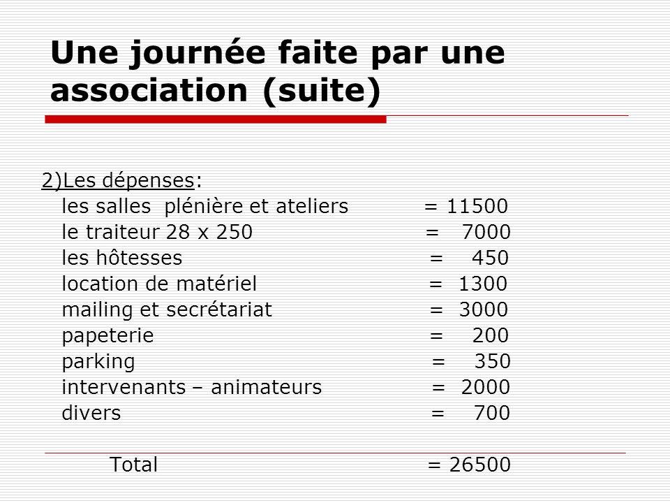 Une journée faite par une association pour 250 personnes 1)Les apports: Stand par labo: ex: 8 x 1500 = 11OOO 4 x 750 = 3000 Inscriptions: 250 x 50 = 1