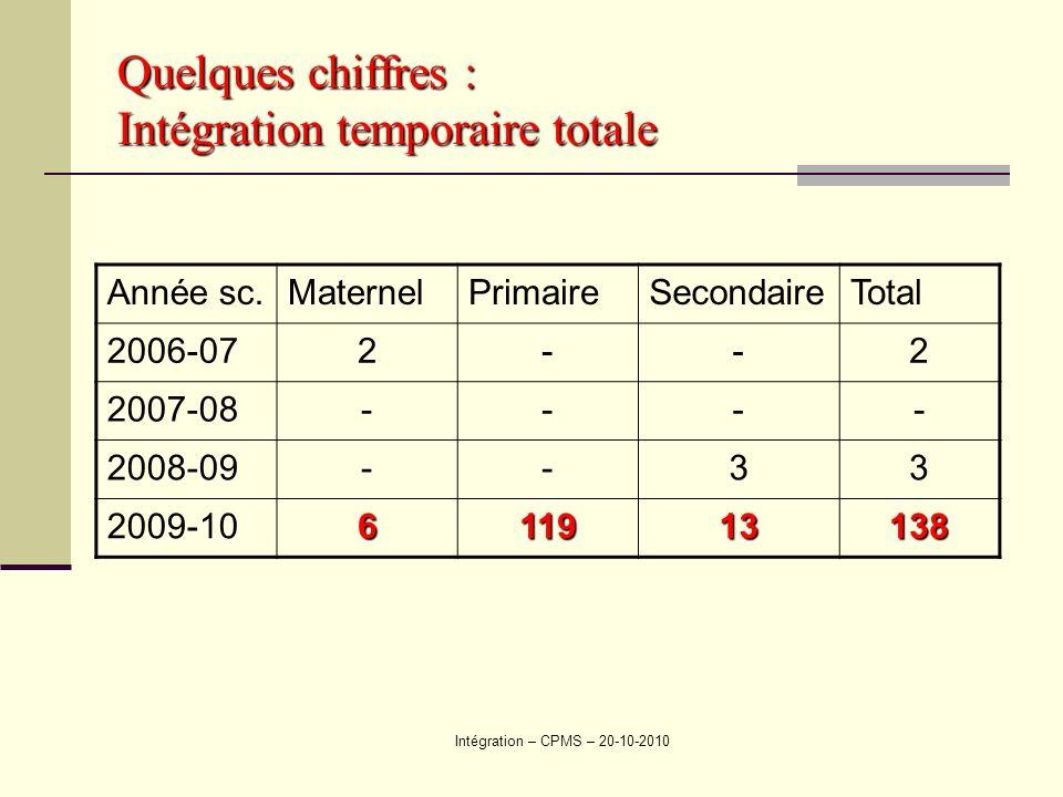 Intégration – CPMS – 20-10-2010 Quelques chiffres : Intégration temporaire totale Année sc.MaternelPrimaireSecondaireTotal 2006-072--2 2007-08---- 2008-09--33 2009-10611913138