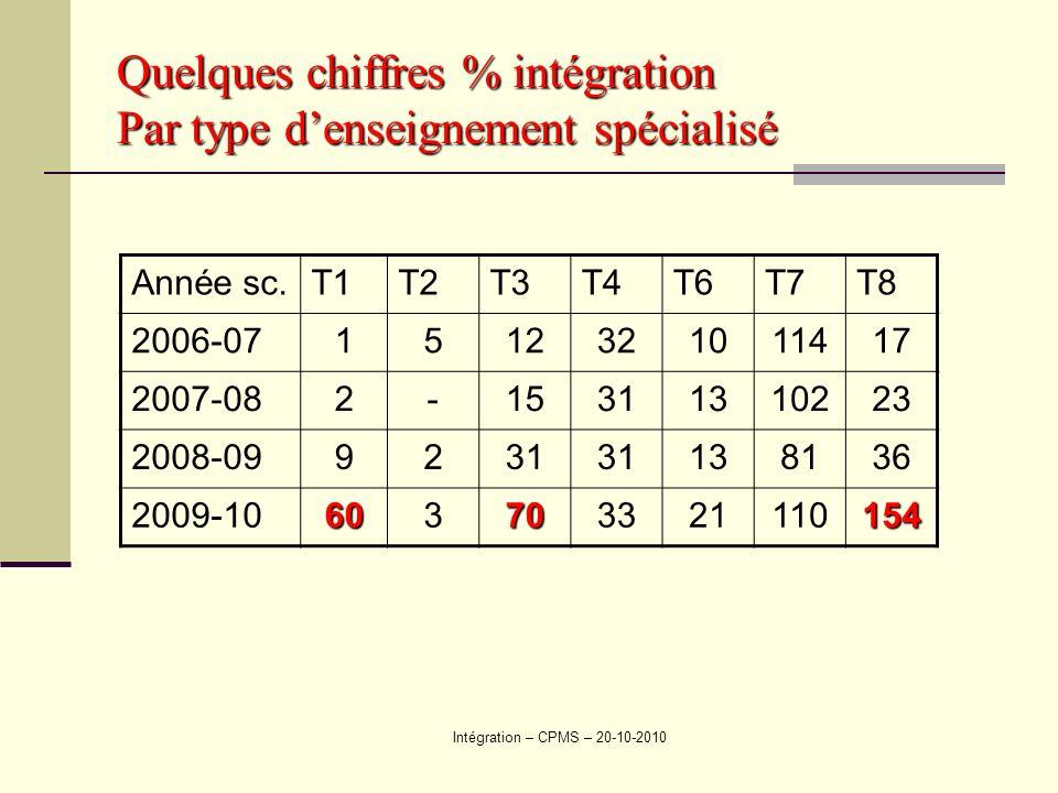 Intégration – CPMS – 20-10-2010 Quelques chiffres % intégration Par type denseignement spécialisé Année sc.T1T2T3T4T6T7T8 2006-071512321011417 2007-082-15311310223 2008-099231 138136 2009-10603703321110154