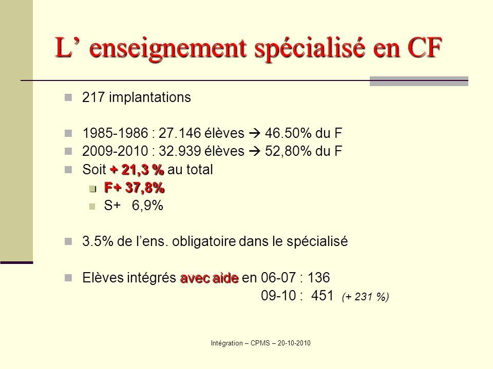 Intégration – CPMS – 20-10-2010 L enseignement spécialisé en CF 217 implantations 1985-1986 : 27.146 élèves 46.50% du F 2009-2010 : 32.939 élèves 52,80% du F + 21,3 % Soit + 21,3 % au total F+ 37,8% F+ 37,8% S+ 6,9% 3.5% de lens.